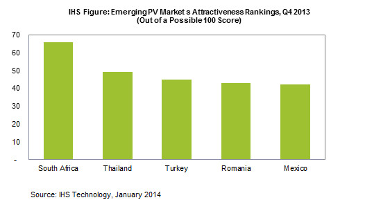 ... most attractive emerging country for solar energy|Must Power Limited