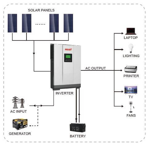 Can off-grid inverters not be equipped with batteries?